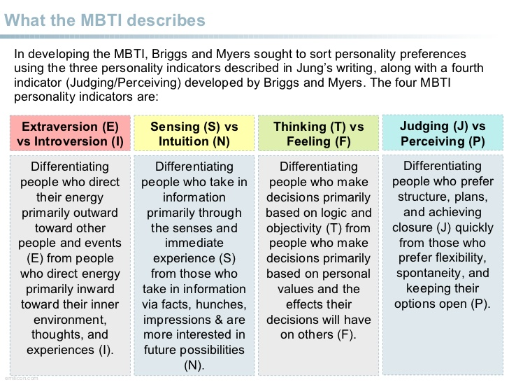 myersbriggs-type-indicators-overview-3-728
