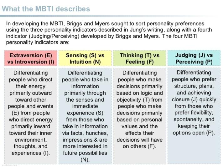 myersbriggs-type-indicators-overview-3-728